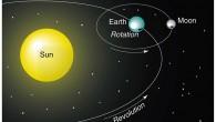 KRETANJA ZEMLJE  35. Geocentrični sistem predstavlja shvatanje sveta u kome je Zemlja nepokretna I nalazi se u centru Sunčevog sisetama I vasione. Ptolomej – stara Grčka. 36. Heliocentrični sistem […]